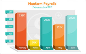 in June Soars Job Northstar Funding Growth -