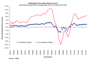 Northstar Index on FHFA Price Funding Gains Slow - Home