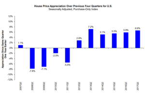 on Funding Gains FHFA Home Slow - Northstar Price Index